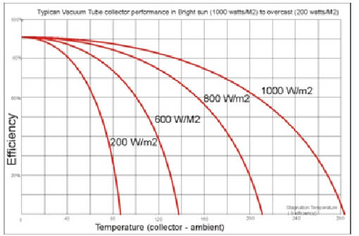 solar thermal efficiency curve